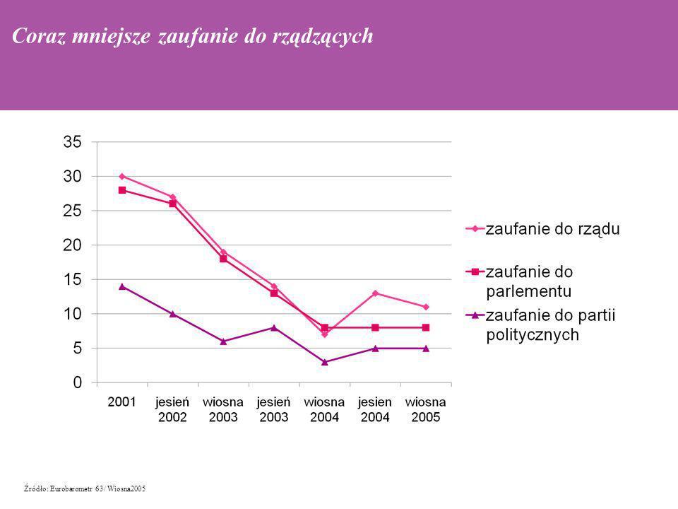 Źródło: Eurobarometr 63/ Wiosna2005 podatni na autorytaryzm Coraz mniejsze zaufanie do rządzących