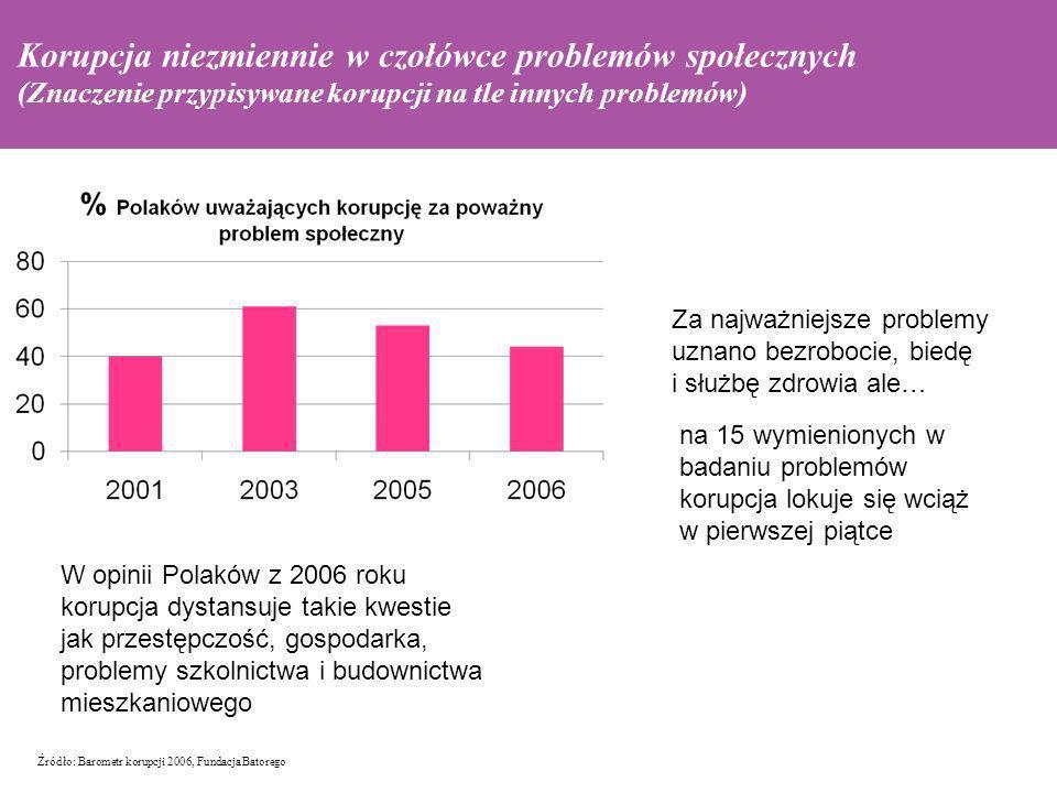 Źródło: Barometr korupcji 2006, Fundacja Batorego podatni na autorytaryzm Korupcja niezmiennie w czołówce problemów społecznych (Znaczenie przypisywan