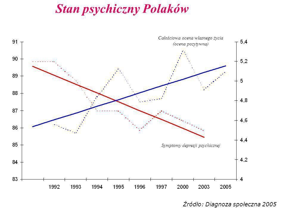 Stan psychiczny Polaków Całościowa ocena własnego życia (ocena pozytywna) Symptomy depresji psychicznej Źródło: Diagnoza społeczna 2005