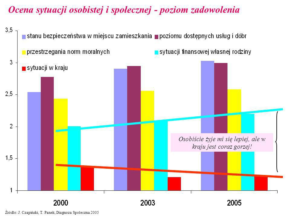 Ocena sytuacji osobistej i społecznej - poziom zadowolenia z: Źródło: J. Czapiński, T. Panek, Diagnoza Społeczna 2005 Osobiście żyje mi się lepiej, al