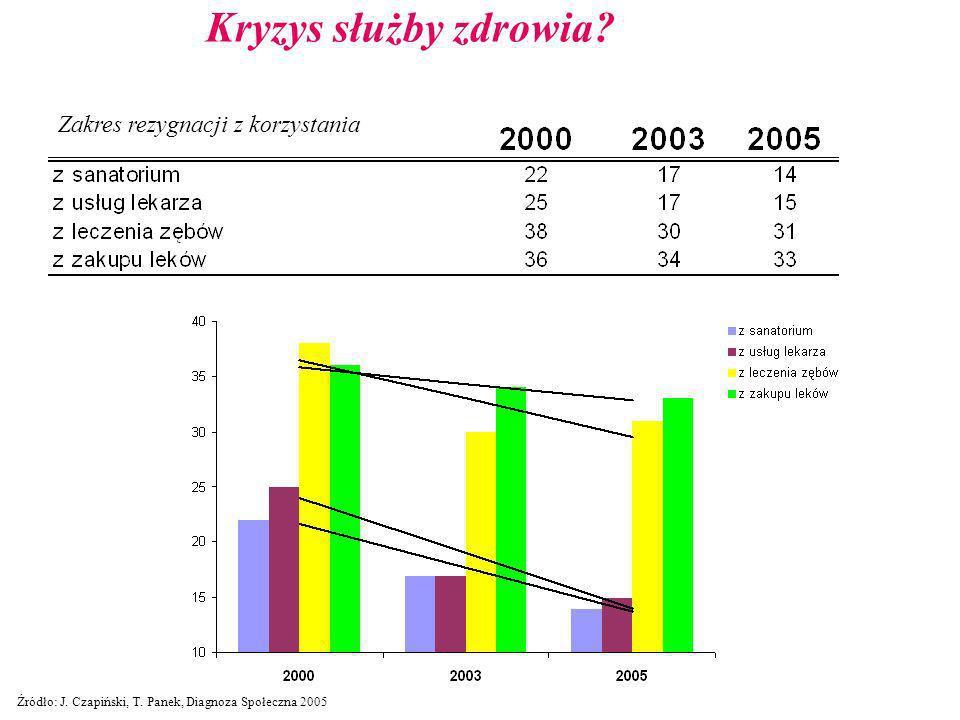 Kryzys służby zdrowia? Zakres rezygnacji z korzystania Źródło: J. Czapiński, T. Panek, Diagnoza Społeczna 2005