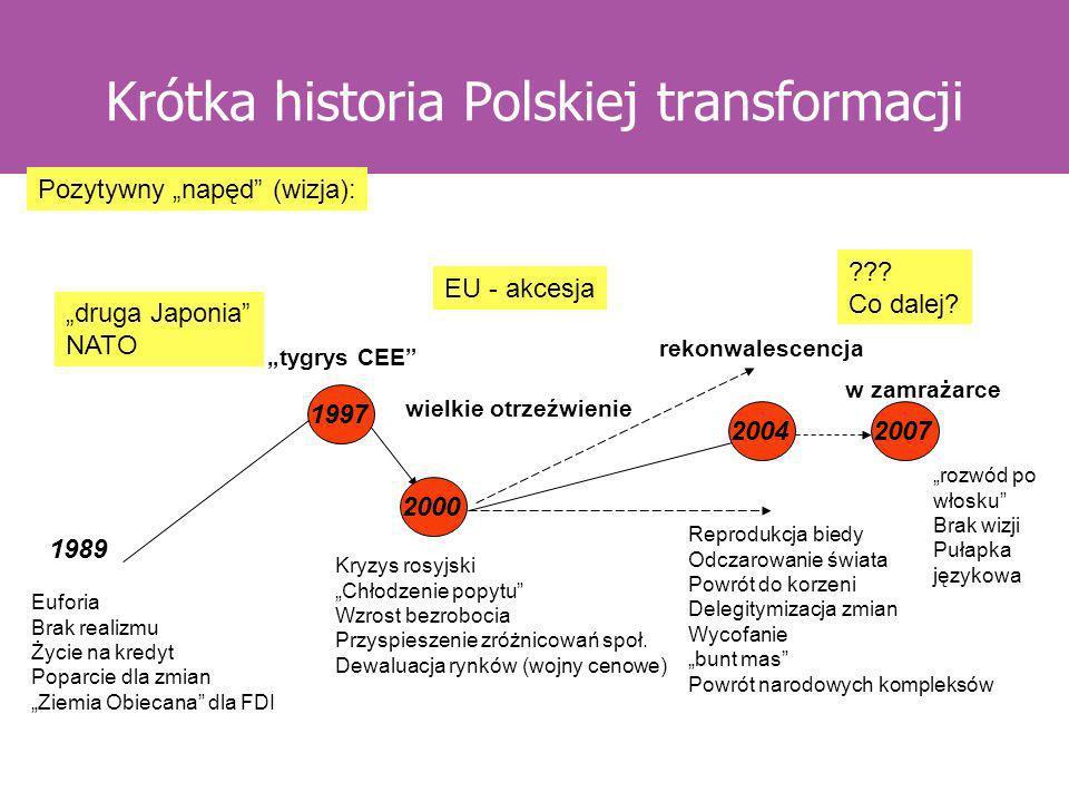 Krótka historia Polskiej transformacji tygrys CEE wielkie otrzeźwienie rekonwalescencja w zamrażarce Euforia Brak realizmu Życie na kredyt Poparcie dl