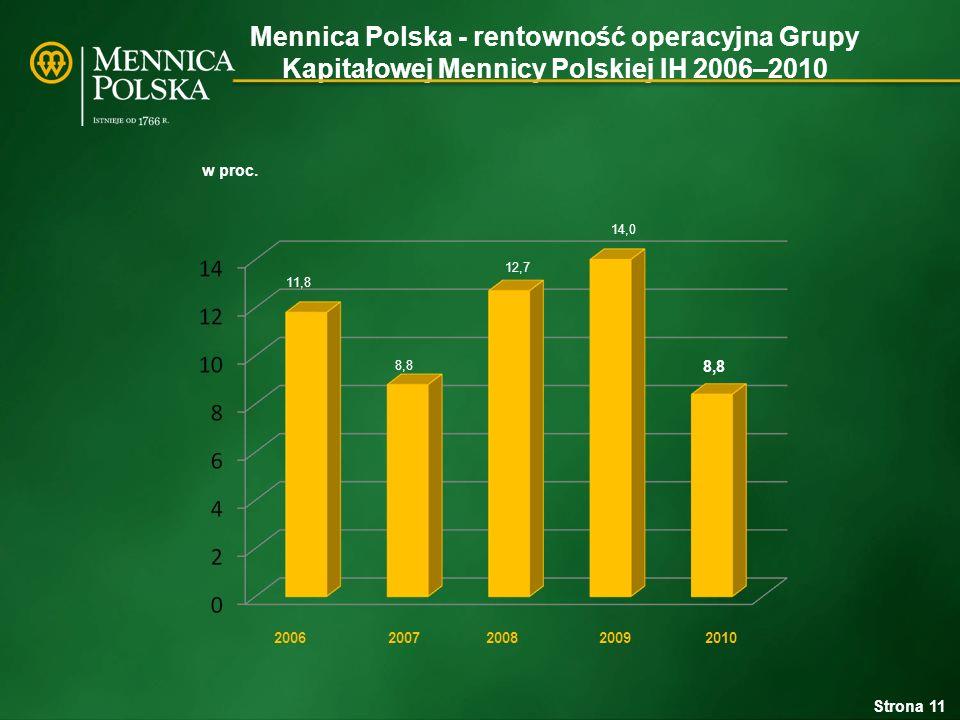 Mennica Polska - rentowność operacyjna Grupy Kapitałowej Mennicy Polskiej IH 2006–2010 Strona 11 11,8 12,7 8,8 14,0 8,8 w proc.