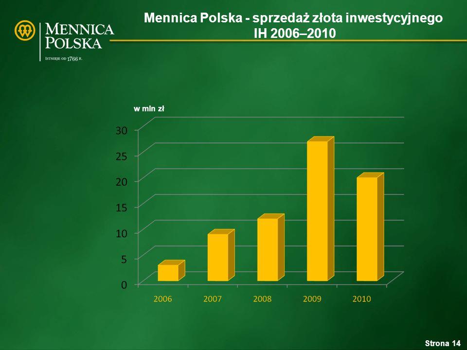 Mennica Polska - sprzedaż złota inwestycyjnego IH 2006–2010 Strona 14 w mln zł