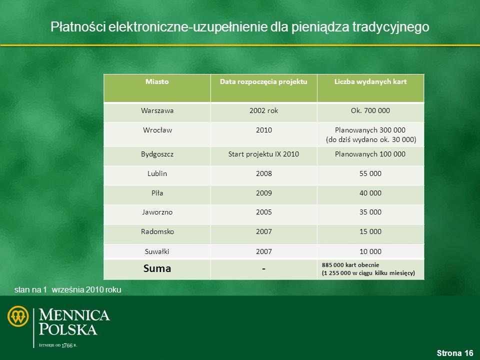 Płatności elektroniczne-uzupełnienie dla pieniądza tradycyjnego Strona 16 stan na 1 września 2010 roku MiastoData rozpoczęcia projektuLiczba wydanych kart Warszawa2002 rokOk.