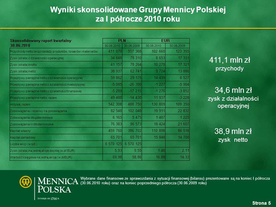 Wyniki skonsolidowane Grupy Mennicy Polskiej za I półrocze 2010 roku 411,1 mln zł przychody 38,9 mln zł zysk netto Strona 5 Wybrane dane finansowe ze sprawozdania z sytuacji finansowej (bilansu) prezentowane są na koniec I półrocza (30.06.2010 roku) oraz na koniec poprzedniego półrocza (30.06.2009 roku) Skonsolidowany raport kwartalnyPLNEUR 30.06.2010 30.06.200930.06.201030.06.2009 Przychody netto ze sprzedaży produktów, towarów i materiałów 411 070557 368102 660123 355 Zysk (strata) z działalności operacyjnej 34 64878 3108 65317 331 Zysk (strata) brutto 41 15778 26410 27817 321 Zysk (strata) netto 38 93762 7419 72413 886 Przepływy pieniężne netto z działalności operacyjnej 59 86229 17514 4396 527 Przepływy pieniężne netto z działalności inwestycyjnej -5 085-26 390-1 227-5 904 Przepływy pieniężne netto z działalności finansowej -5 289-17 215-1 276-3 852 Przepływy pieniężne netto, razem 49 488-14 43011 937-3 228 Aktywa, razem 542 308488 750130 809109 350 Zobowiązania i rezerwy na zobowiązania 82 548102 04819 91122 832 Zobowiązania długoterminowe 6 1655 4751 4871 225 Zobowiązania krótkoterminowe 76 38396 57318 42421 607 Kapitał własny 459 760386 702110 89886 518 Kapitał zakładowy 65 701 15 84814 700 Liczba akcji (w szt.) 6 570 125 Zysk (strata) na jedną akcję zwykłą (w zł/ EUR) 5,939,551,482,11 Wartość księgowa na jedną akcję (w zł/EUR) 69,9858,8616,8814,33 34,6 mln zł zysk z działalności operacyjnej