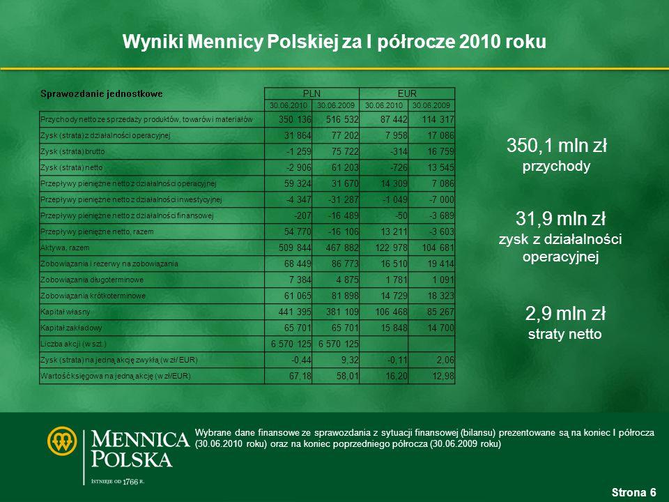 Transakcja sprzedaży akcji RUCH, a jednostkowy i skonsolidowany wynik netto Mennica Polska Mennica FIZAN Sprzedaż 5 876 500 akcji Ruch Strata księgowa W związku z jednorazową operacją sprzedaży należących do Mennicy Polskiej akcji RUCH S.A.