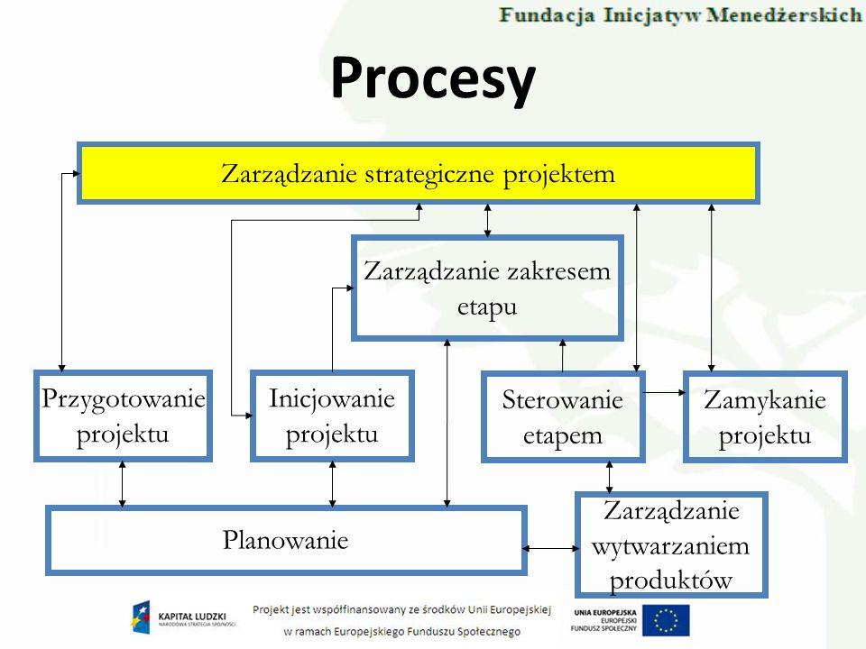 Procesy Zarządzanie strategiczne projektem Sterowanie etapem Przygotowanie projektu Planowanie Zarządzanie zakresem etapu Zamykanie projektu Zarządzan