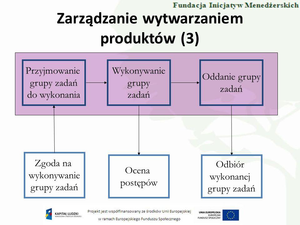 Zarządzanie wytwarzaniem produktów (3) Przyjmowanie grupy zadań do wykonania Wykonywanie grupy zadań Oddanie grupy zadań Zgoda na wykonywanie grupy za