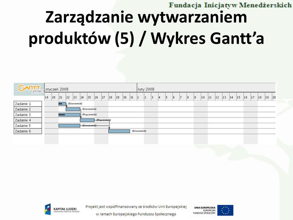 Zarządzanie wytwarzaniem produktów (5) / Wykres Gantta