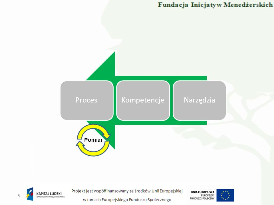 PRoject IN Controlled Environments Projekty w sterowanych środowiskach