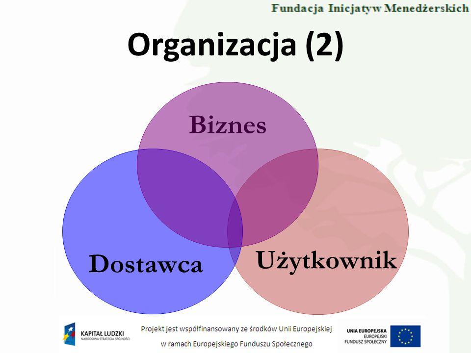 Organizacja (2) Biznes UżytkownikDostawca