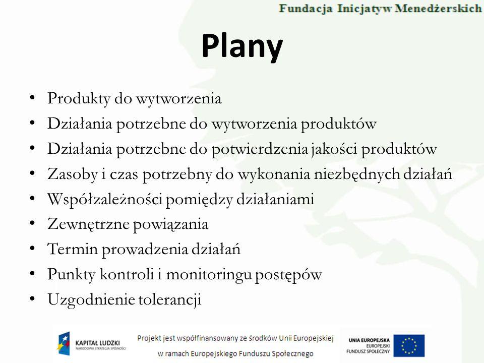 Plany Produkty do wytworzenia Działania potrzebne do wytworzenia produktów Działania potrzebne do potwierdzenia jakości produktów Zasoby i czas potrze