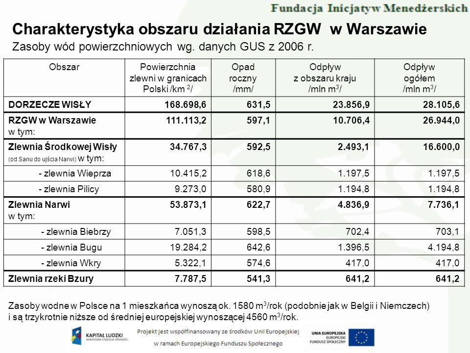 ObszarPowierzchnia zlewni w granicach Polski /km 2 / Opad roczny /mm/ Odpływ z obszaru kraju /mln m 3 / Odpływ ogółem /mln m 3 / DORZECZE WISŁY168.698