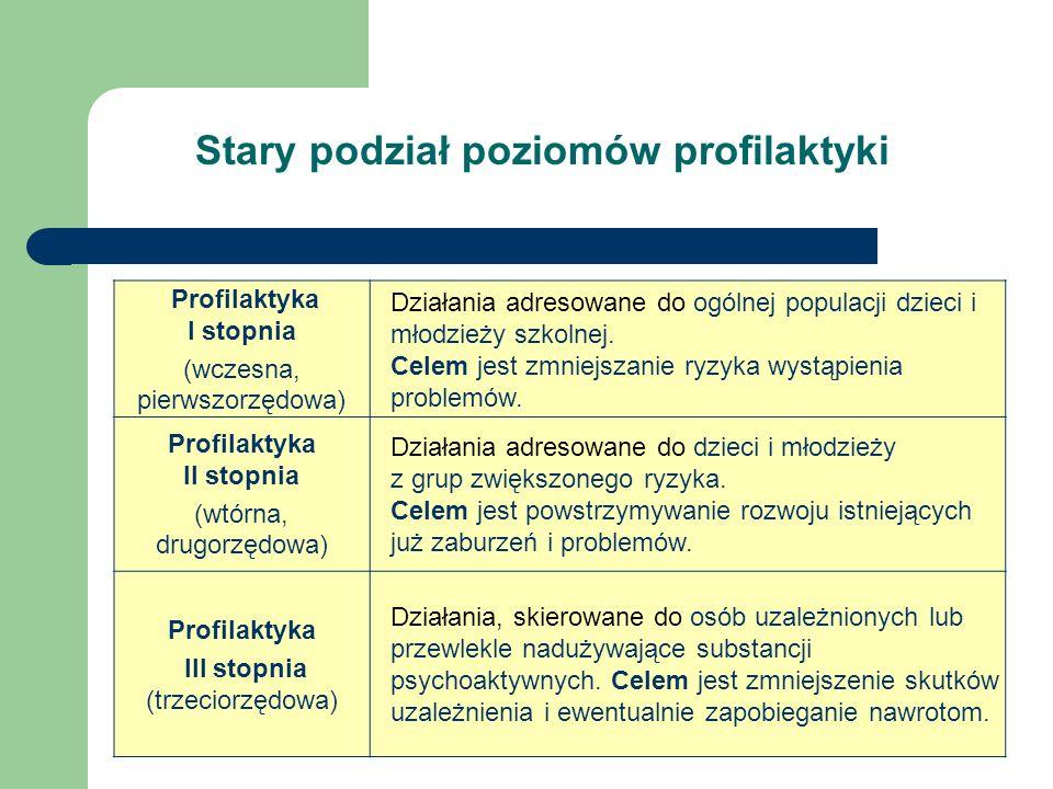 Stary podział poziomów profilaktyki Profilaktyka I stopnia (wczesna, pierwszorzędowa) Działania adresowane do ogólnej populacji dzieci i młodzieży szk