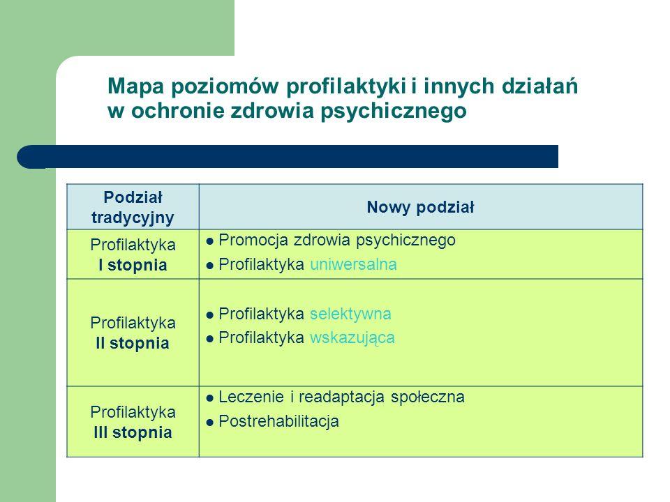 Mapa poziomów profilaktyki i innych działań w ochronie zdrowia psychicznego Podział tradycyjny Nowy podział Profilaktyka I stopnia Promocja zdrowia ps