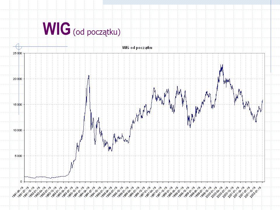 WIG (od początku)