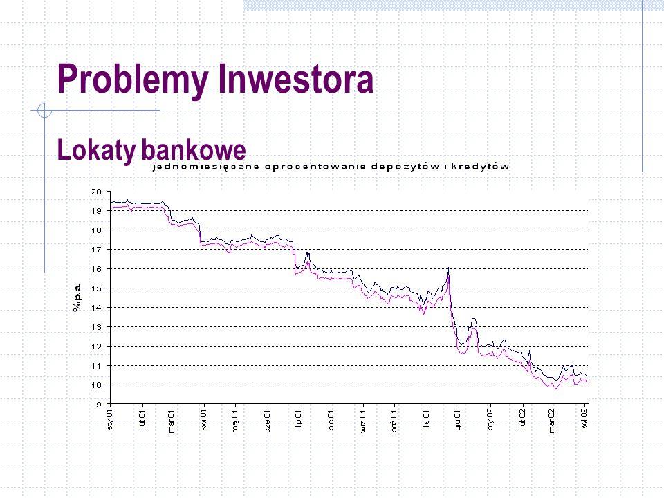 Problemy Inwestora Lokaty bankowe