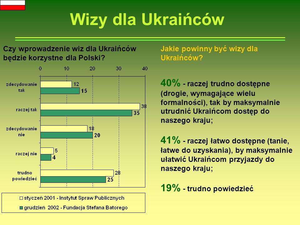 Wizy a poparcie dla Unii Europejskiej Czy wprowadzenie wiz dla Ukraińców będzie korzystne dla Polski.