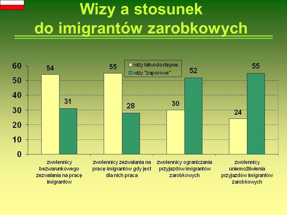 Wizy a stosunek do imigrantów zarobkowych