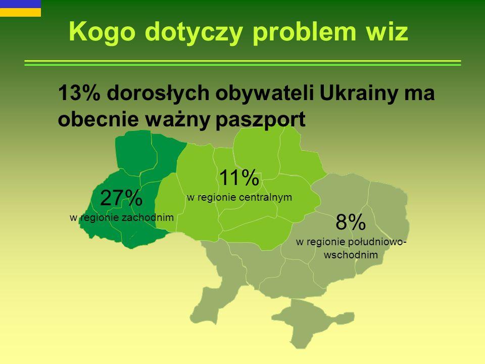 Kogo dotyczy problem wiz 27% w regionie zachodnim 11% w regionie centralnym 8% w regionie południowo- wschodnim 13% dorosłych obywateli Ukrainy ma obecnie ważny paszport