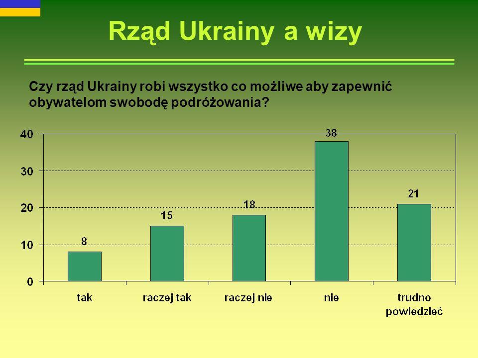 Rząd Ukrainy a wizy Czy rząd Ukrainy robi wszystko co możliwe aby zapewnić obywatelom swobodę podróżowania
