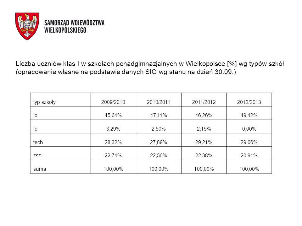 Liczba uczniów klas I w szkołach ponadgimnazjalnych w Wielkopolsce [%] wg typów szkół (opracowanie własne na podstawie danych SIO wg stanu na dzień 30