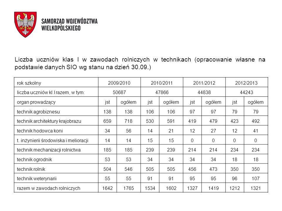 Liczba uczniów klas I w zawodach rolniczych w technikach (opracowanie własne na podstawie danych SIO wg stanu na dzień 30.09.) rok szkolny2009/2010201