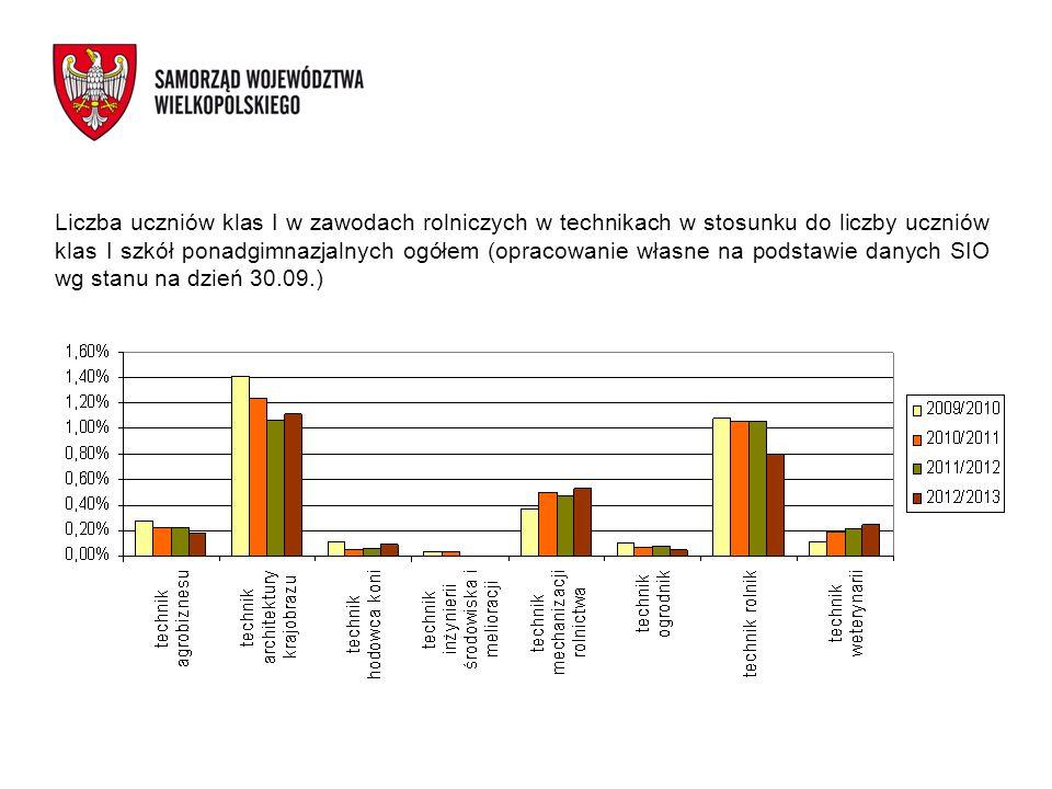 Liczba uczniów klas I w zawodach rolniczych w technikach w stosunku do liczby uczniów klas I szkół ponadgimnazjalnych ogółem (opracowanie własne na po