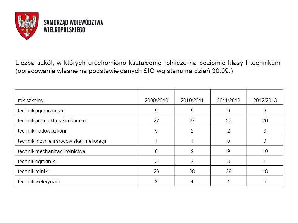 Liczba szkół, w których uruchomiono kształcenie rolnicze na poziomie klasy I technikum (opracowanie własne na podstawie danych SIO wg stanu na dzień 3