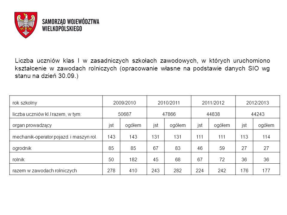Liczba uczniów klas I w zasadniczych szkołach zawodowych, w których uruchomiono kształcenie w zawodach rolniczych (opracowanie własne na podstawie dan
