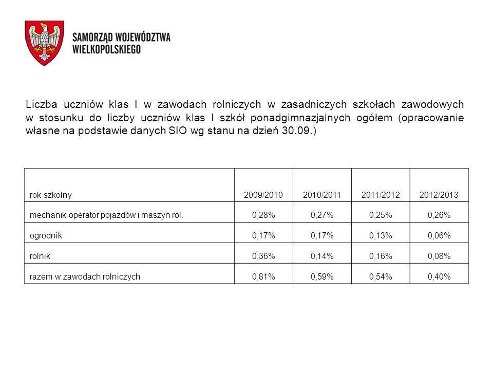 Liczba uczniów klas I w zawodach rolniczych w zasadniczych szkołach zawodowych w stosunku do liczby uczniów klas I szkół ponadgimnazjalnych ogółem (op