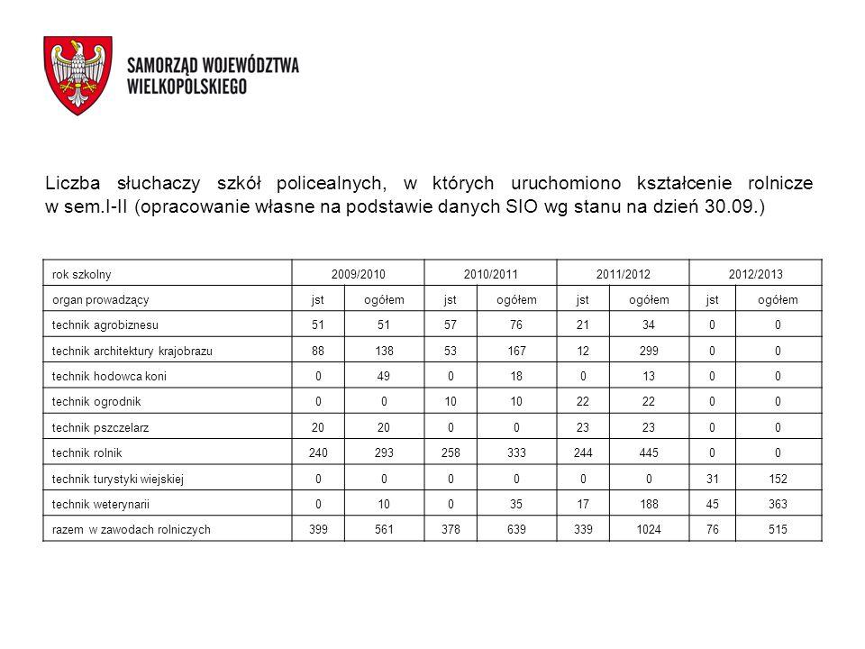 Liczba słuchaczy szkół policealnych, w których uruchomiono kształcenie rolnicze w sem.I-II (opracowanie własne na podstawie danych SIO wg stanu na dzi