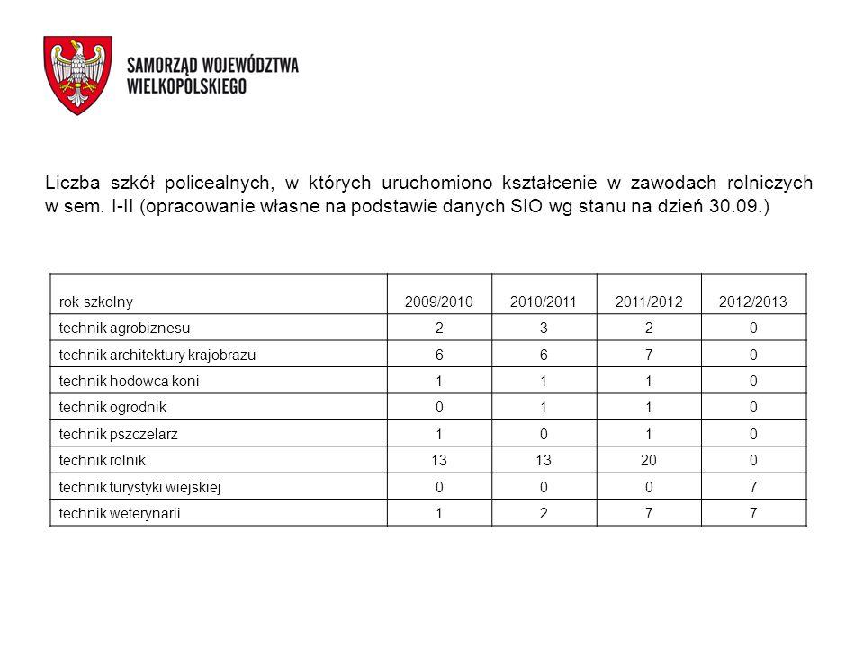 Liczba szkół policealnych, w których uruchomiono kształcenie w zawodach rolniczych w sem. I-II (opracowanie własne na podstawie danych SIO wg stanu na