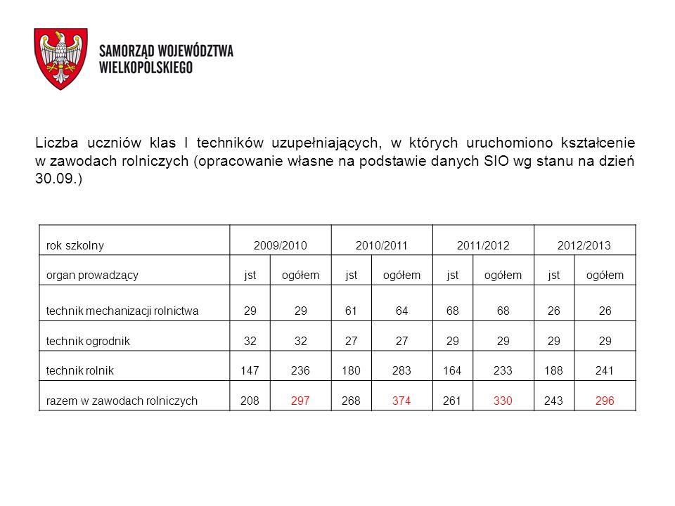 Liczba uczniów klas I techników uzupełniających, w których uruchomiono kształcenie w zawodach rolniczych (opracowanie własne na podstawie danych SIO w