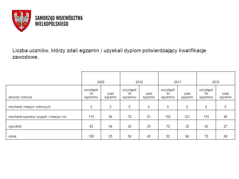 Liczba uczniów, którzy zdali egzamin i uzyskali dyplom potwierdzający kwalifikacje zawodowe. 2009201020112012 zawody rolnicze przystąpili do egzaminu