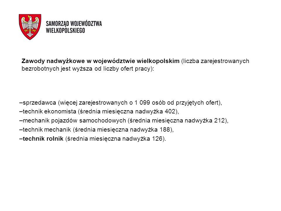 Zawody nadwyżkowe w województwie wielkopolskim (liczba zarejestrowanych bezrobotnych jest wyższa od liczby ofert pracy): –sprzedawca (więcej zarejestr