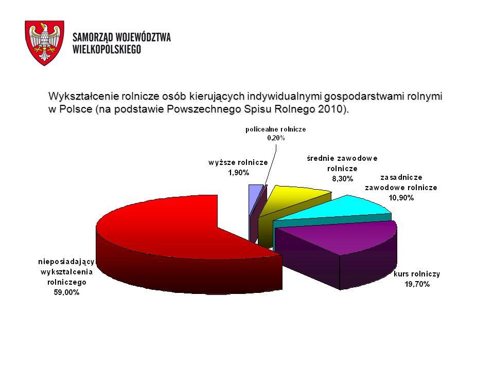 Wykształcenie rolnicze osób kierujących indywidualnymi gospodarstwami rolnymi w Polsce (na podstawie Powszechnego Spisu Rolnego 2010).