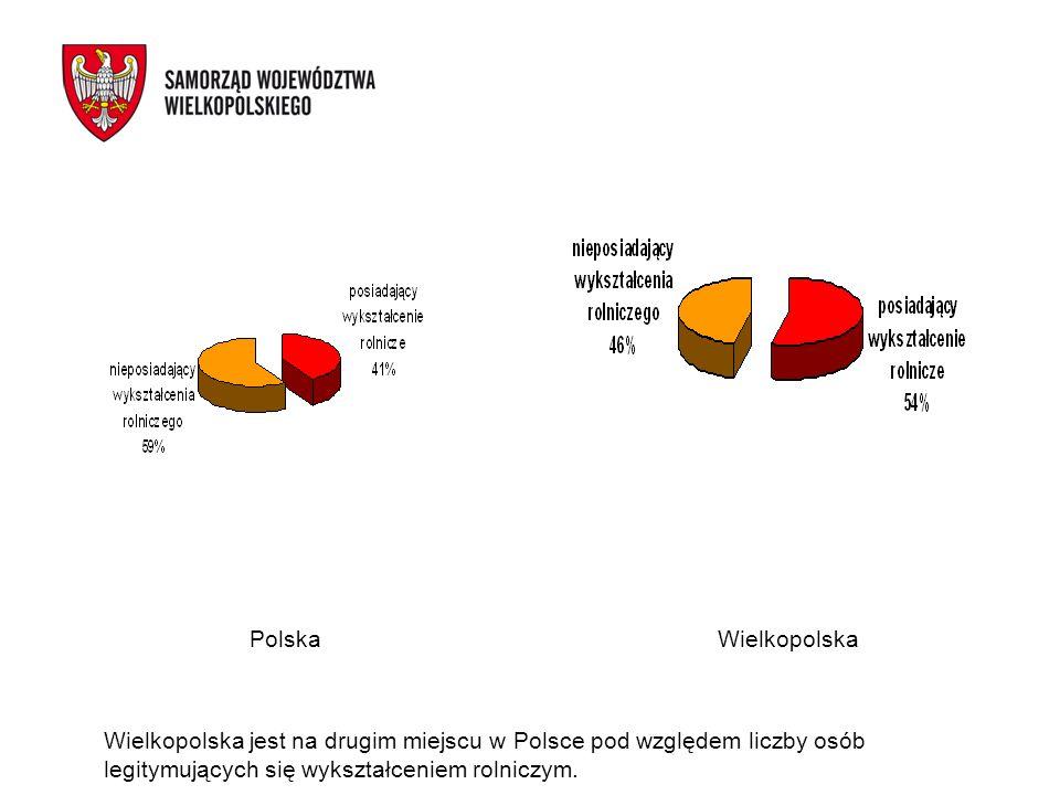 Polska Wielkopolska Wielkopolska jest na drugim miejscu w Polsce pod względem liczby osób legitymujących się wykształceniem rolniczym.