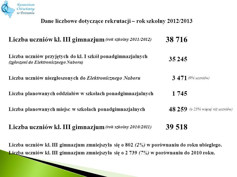 Dane liczbowe dotyczące rekrutacji – rok szkolny 2012/2013 Liczba uczniów kl. III gimnazjum (rok szkolny 2011/2012) 38 716 Liczba uczniów przyjętych d