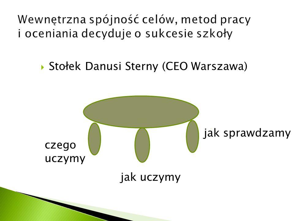 Stołek Danusi Sterny (CEO Warszawa) czego uczymy jak uczymy jak sprawdzamy