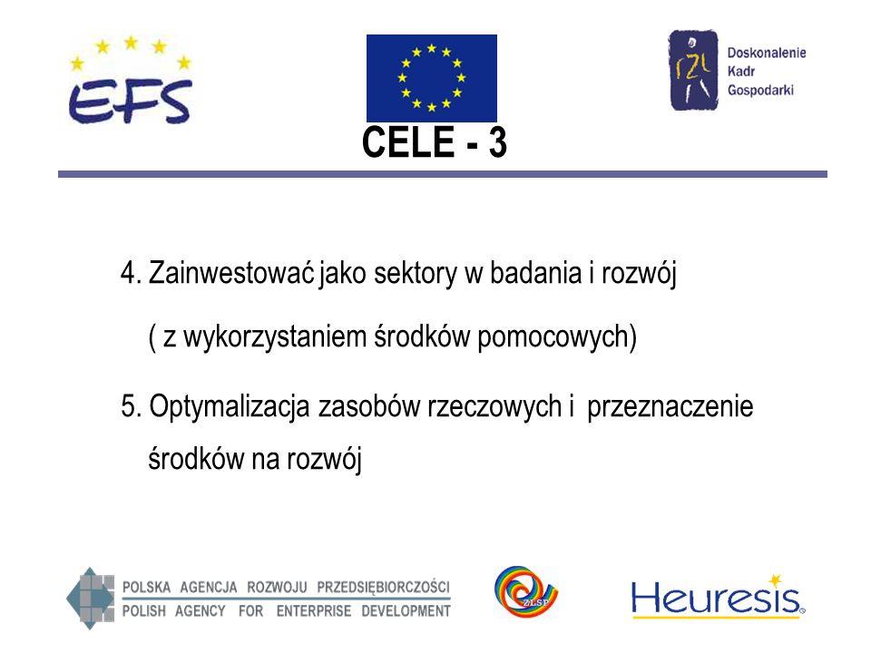 CELE - 3 4. Zainwestować jako sektory w badania i rozwój ( z wykorzystaniem środków pomocowych) 5.
