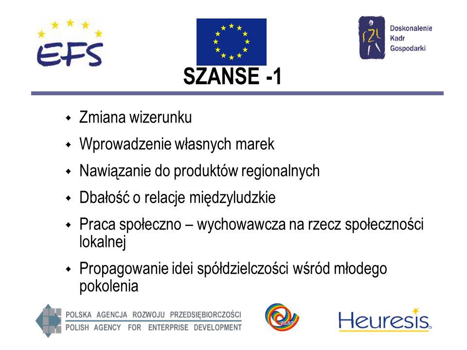 SZANSE -1 Zmiana wizerunku Wprowadzenie własnych marek Nawiązanie do produktów regionalnych Dbałość o relacje międzyludzkie Praca społeczno – wychowawcza na rzecz społeczności lokalnej Propagowanie idei spółdzielczości wśród młodego pokolenia