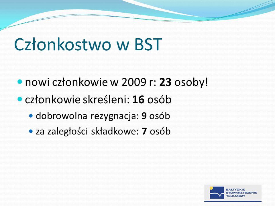 Członkostwo w BST nowi członkowie w 2009 r: 23 osoby! członkowie skreśleni: 16 osób dobrowolna rezygnacja: 9 osób za zaległości składkowe: 7 osób