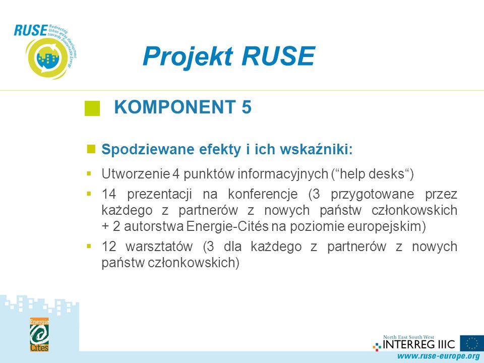 Projekt RUSE KOMPONENT 5 Spodziewane efekty i ich wskaźniki: Utworzenie 4 punktów informacyjnych (help desks) 14 prezentacji na konferencje (3 przygotowane przez każdego z partnerów z nowych państw członkowskich + 2 autorstwa Energie-Cités na poziomie europejskim) 12 warsztatów (3 dla każdego z partnerów z nowych państw członkowskich)