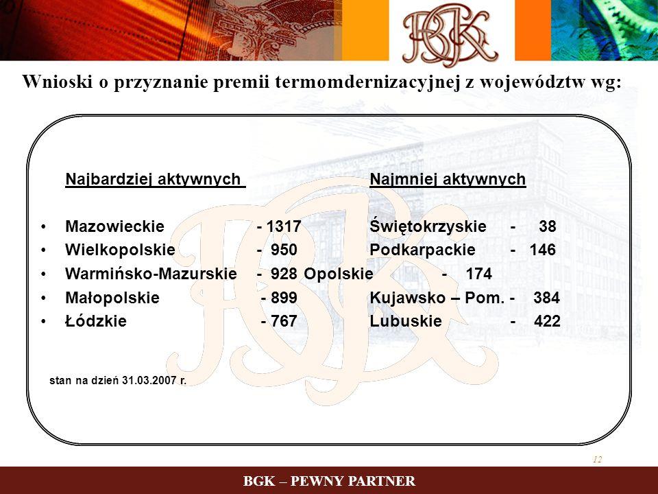 12 Najbardziej aktywnych Najmniej aktywnych Mazowieckie - 1317Świętokrzyskie - 38 Wielkopolskie - 950Podkarpackie - 146 Warmińsko-Mazurskie - 928 Opol