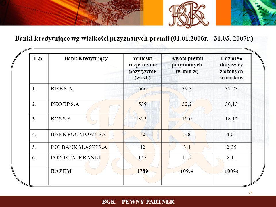 14 BGK – PEWNY PARTNER Banki kredytujące wg wielkości przyznanych premii (01.01.2006r. - 31.03. 2007r.) L.p.Bank KredytującyWnioski rozpatrzone pozyty