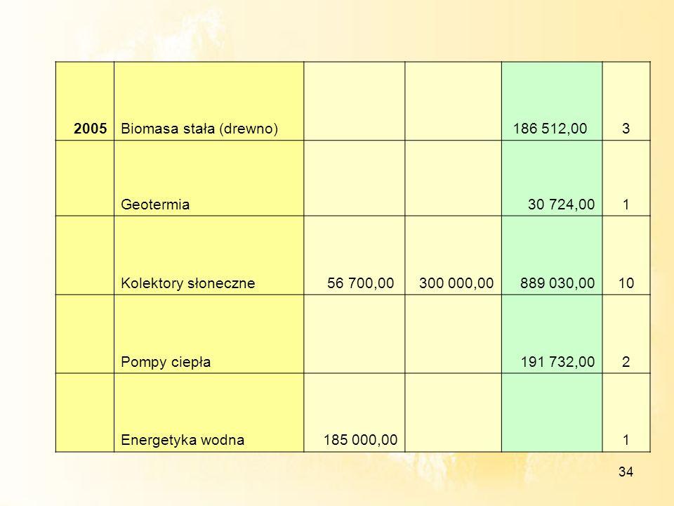34 2005Biomasa stała (drewno) 186 512,003 Geotermia 30 724,001 Kolektory słoneczne56 700,00 300 000,00889 030,0010 Pompy ciepła 191 732,002 Energetyka