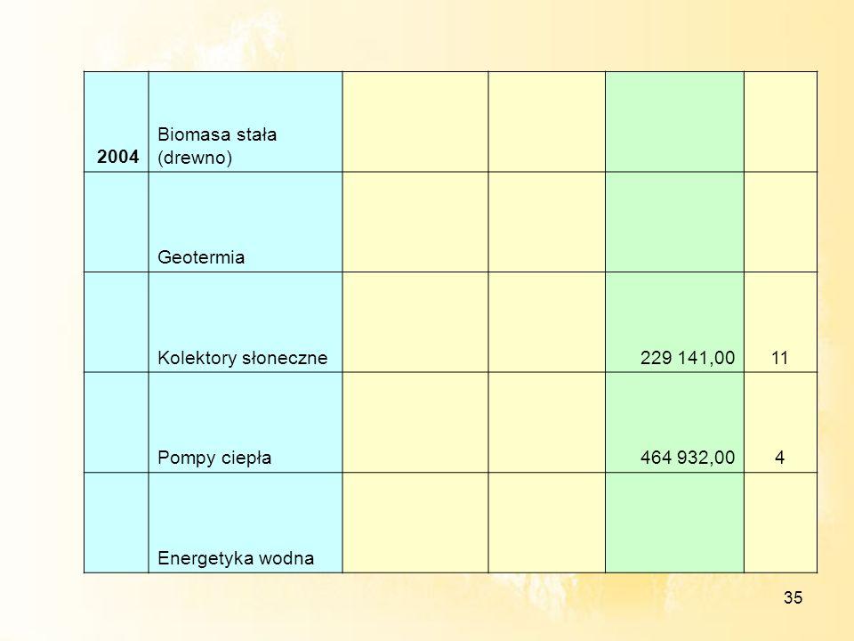 35 2004 Biomasa stała (drewno) Geotermia Kolektory słoneczne 229 141,0011 Pompy ciepła 464 932,004 Energetyka wodna