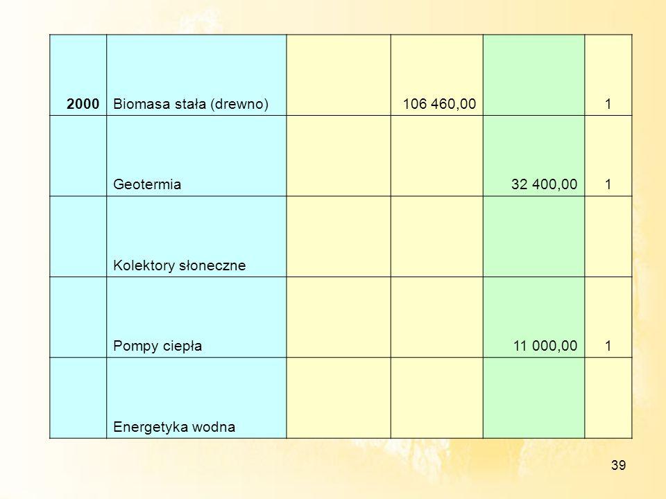 39 2000Biomasa stała (drewno) 106 460,00 1 Geotermia 32 400,001 Kolektory słoneczne Pompy ciepła 11 000,001 Energetyka wodna